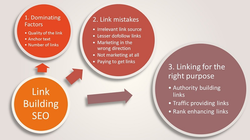 link building SEO infographic