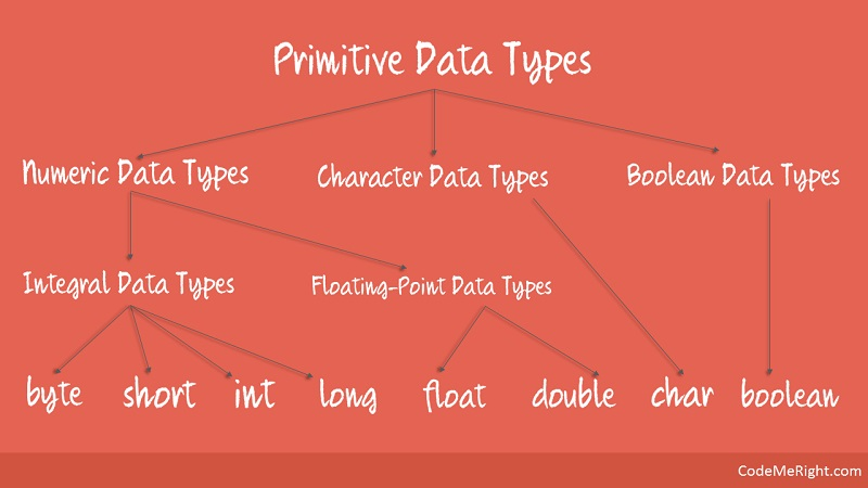Primitive Data Types In Java With Examples