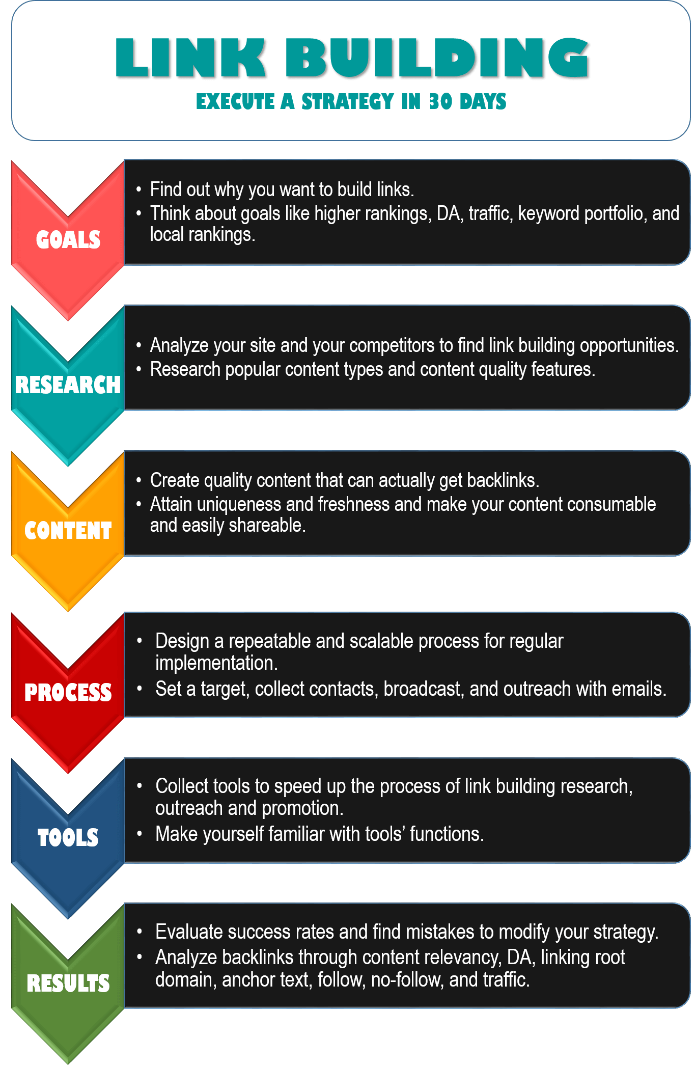 execute a link building strategy infographic