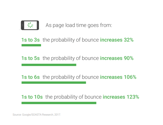 impact-of-page-speed-on-bounce-rate
