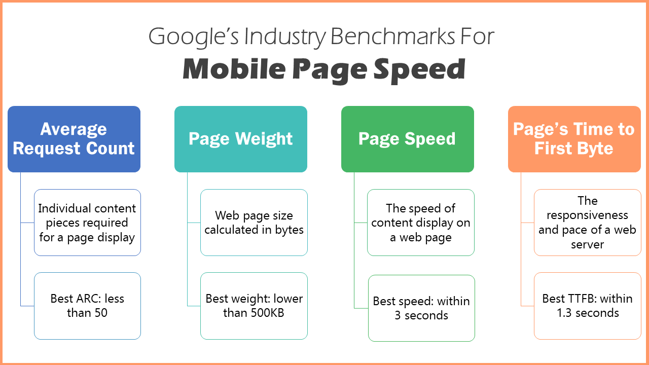 google page speed benchmarks for mobile pages
